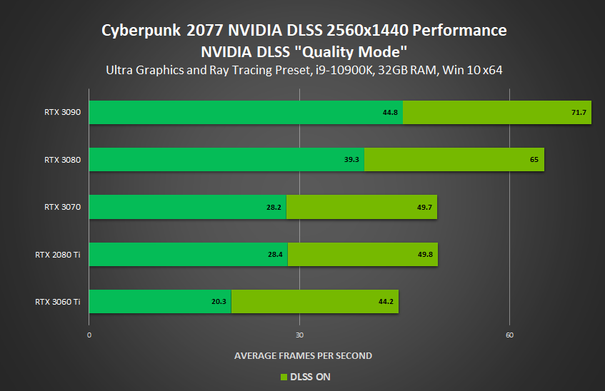 Nvidia DLSS Cyberpunk 2077