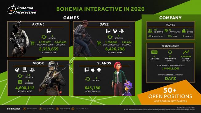 Bohemia Interactive v roce 2020