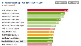 Výkon RTX 3060 12 GB ve Full HD