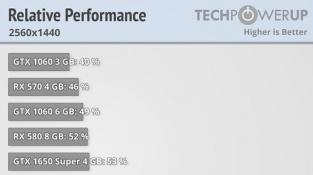 Výkon RTX 3060 12 GB ve QHD