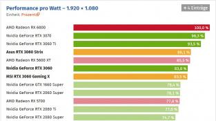 Výkon na watt RTX 3060