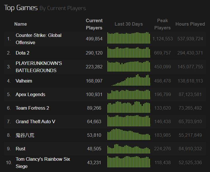 Apex Legends Steam Charts