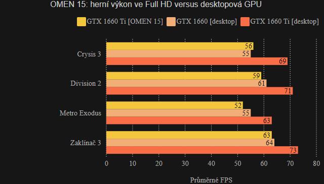 OMEN 15: herní testy versus desktop