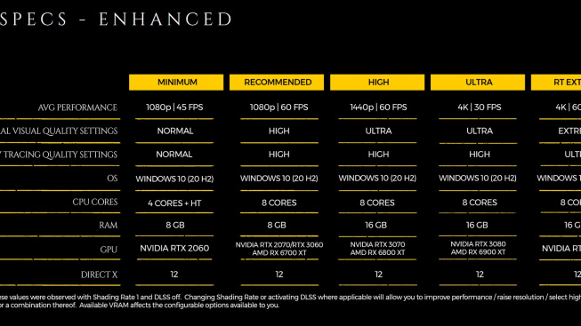 Requisitos de hardware: Metro Exodus Enhanced Edition