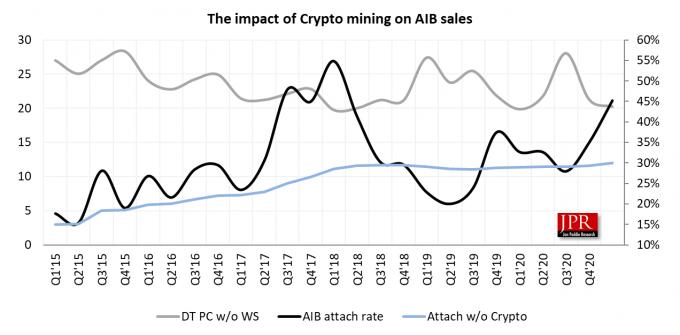 Vliv kryptohorečky na prodeje GPU (JPR)