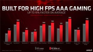Oficiální prezentace výkonu AMD Radeon 6600 XT