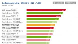 Výkon Radeon RX 6600 XT (Full HD)