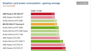 Spotřeba RX 6600 XT