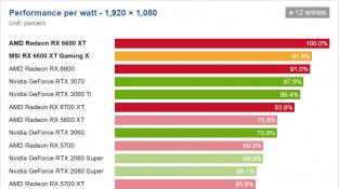 Výkon na watt RX 6600 XT