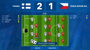 Czech Soccer Manager 2022
