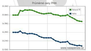 Na sousedním Slovensku ceny nejprodávanějších druhů pohonných hmot stagnovaly, Foto:SXC