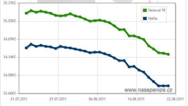 Ceny nejprodávanějších druhů pohonných hmot klesaly také na sousedním Slovensku, i když mnohem nižším tempem, Foto:NašePeníze.cz