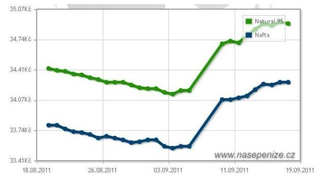Ceny nejprodávanějších druhů pohonných hmot vzrostly také na sousedním Slovensku, Foto:SXC