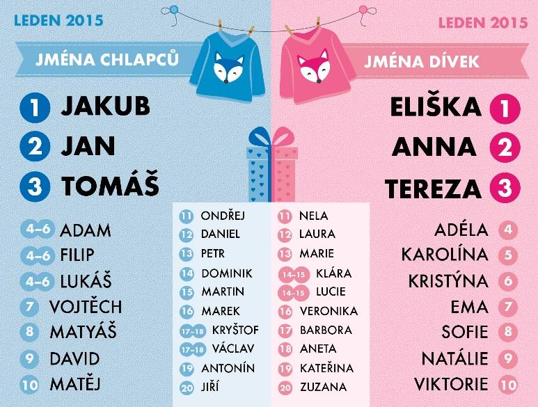 nejčastější jména dětí 2015