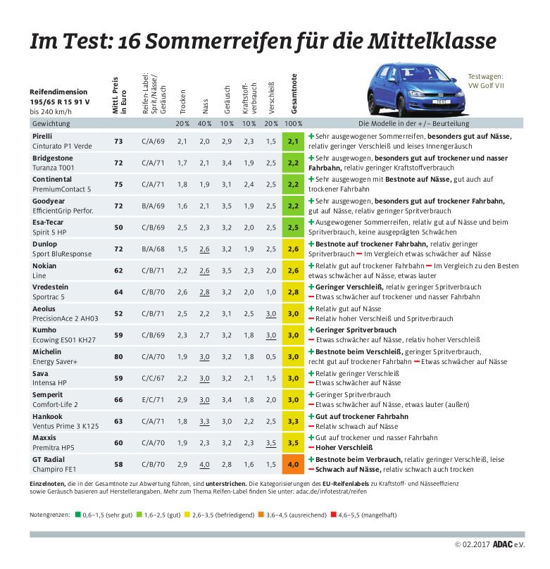 Test pneu 2017