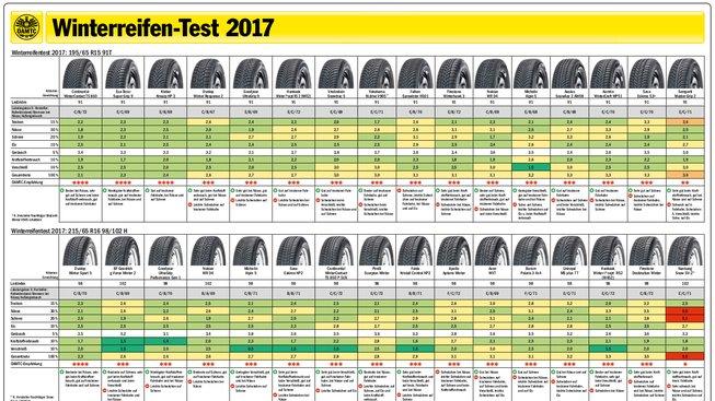test-pneu2017