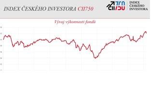 Graf vývoje CII750