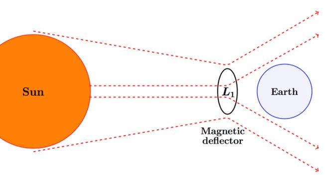 Magnetický štít v bodě L1