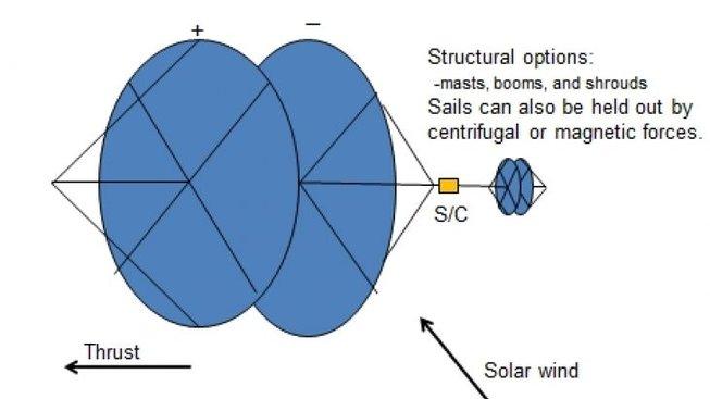Zubrinův návrh dipólového pohonu