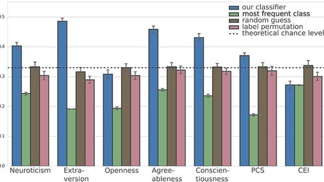 Srovnání úspěšnosti AI vs. dotazníků