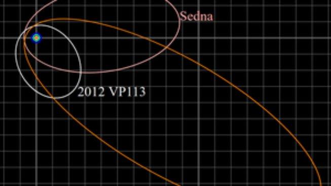 Orbity tři známých sednoidů