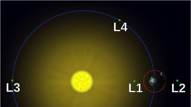 Librační body soustavy Slunce-Země