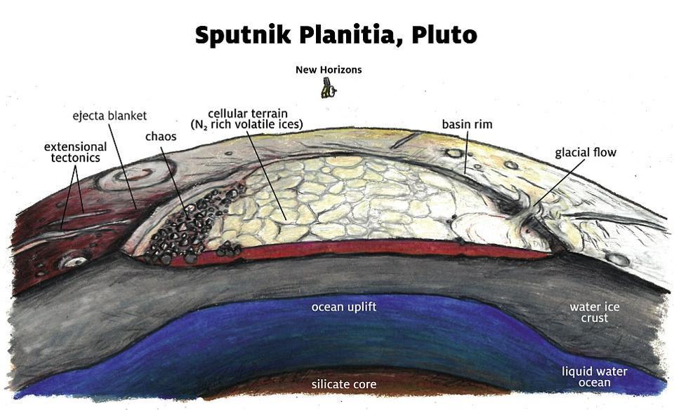 Takhle zřejmě vypadá vnitřek Pluta