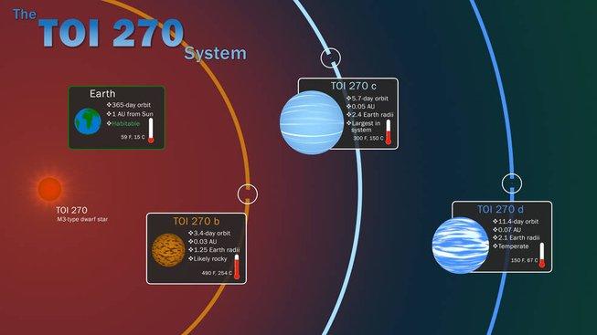 Infografika znázorňující parametry hvězdy TOI-270 a planet TOI-270b (skalnatá planeta), TOI-270c a TOI-270d (sub-Neptuny)