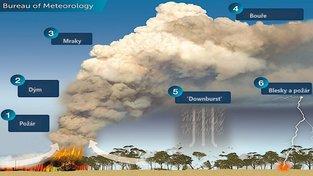 Mechanismus, kterým se přemisťují požáry na velké vzdálenosti
