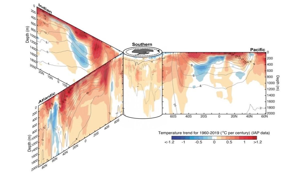 ocean warmings