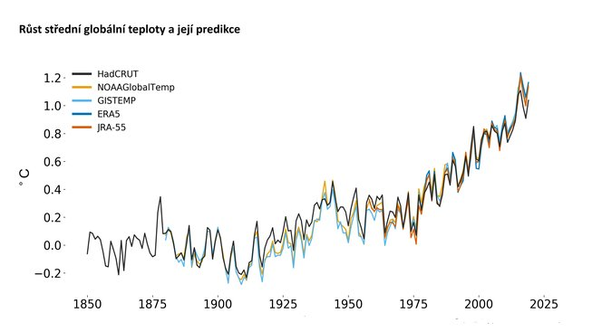 graf teplot