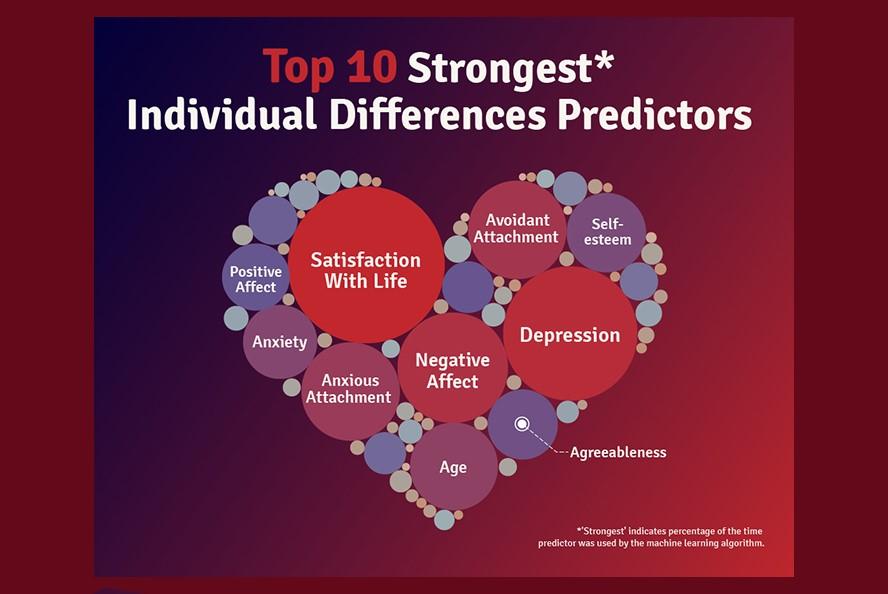 Machine-Learning-Individual-Differences-Predictors-WN u