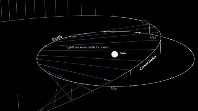 orionids-2019-ottewell-comet-orbit-e1571569414244