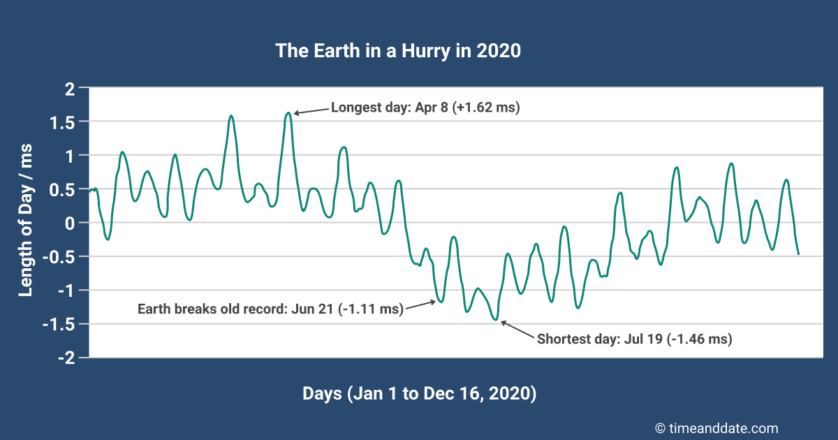 the-earth-in-a-hurry-in-2020 (1)