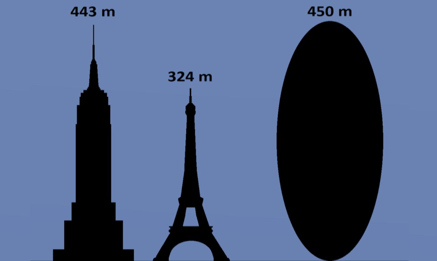 933px-Size_of_Apophis_asteroid bqa