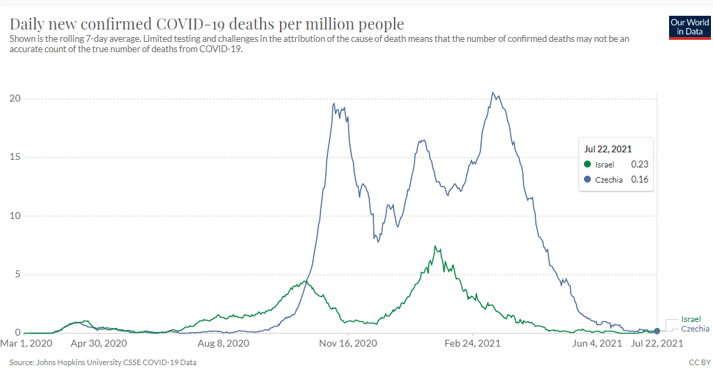 World_in_Data_covid_deaths