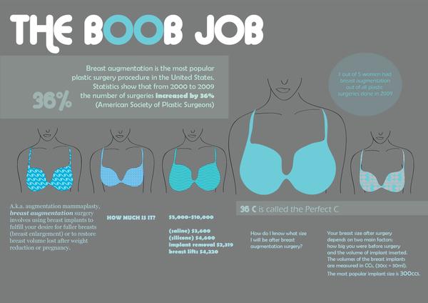 Co možná nevíte o modelaci a zvětšení prsou