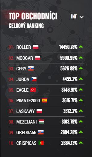 2. Top obchodnici_int