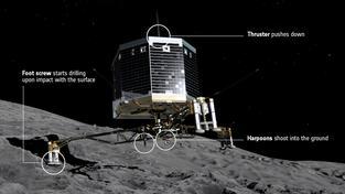 Modul Philae přistává a kometě 67P/Čurjumov-Gerasimenko