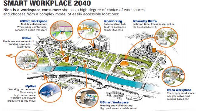 Inteligentní pracoviště roku 2040