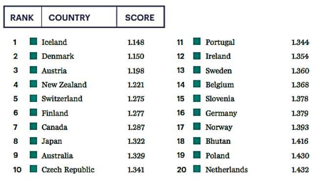 Dvacítka nejklidnějších zemí