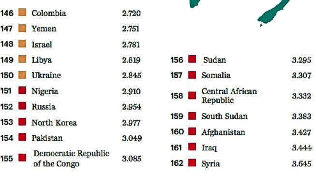 Dvacítka nejméně klidných zemí