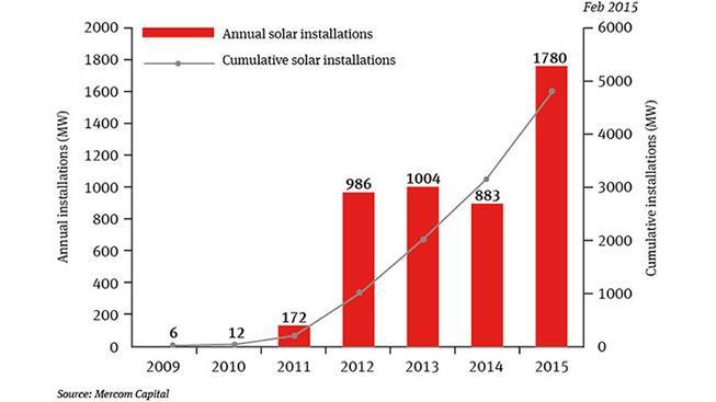 solarni energie v Indii