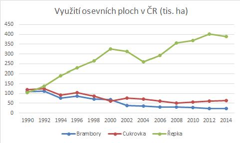 Osevní plochy v ČR