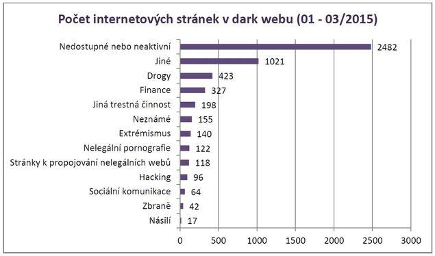 Počet internetových stránek na dark webu