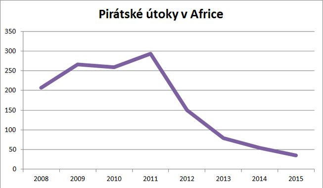 počet útoků v Africe