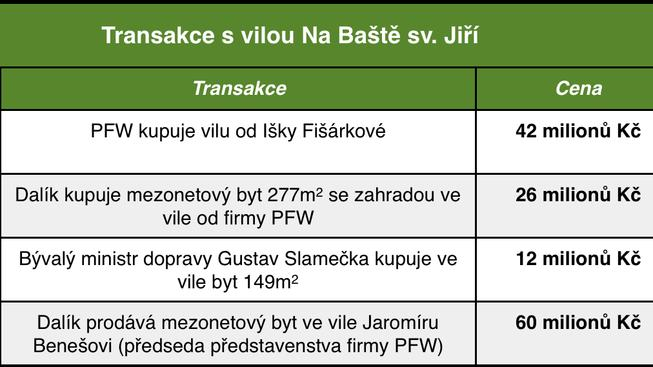Transakce s vilou Na Baště sv. Jiří