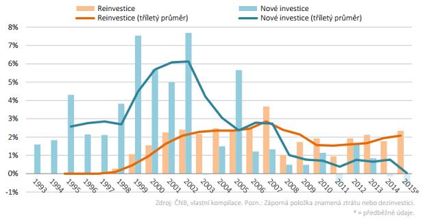 Vyvoj-zahranicnich-investic