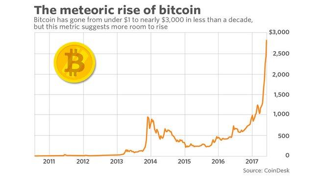 Růst bitcoinu