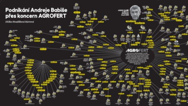 Vizualizace vlastnických vazeb Andreje Babiše přes skupinu Agrofert